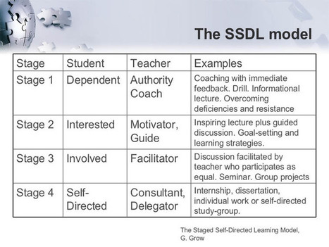 Self-Directed Learning Well Explained and 27 Actions | (e)Books and (e)Resources for Learning & Teaching | Scoop.it