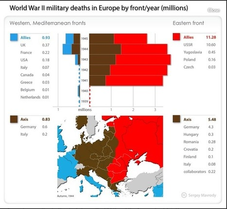 Why Did Russians Fight So Poorly During WW2? | Global politics | Scoop.it
