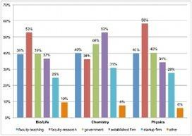 PLOS ONE: Science PhD Career Preferences: Levels, Changes, and Advisor Encouragement | Quereinstieg | Scoop.it
