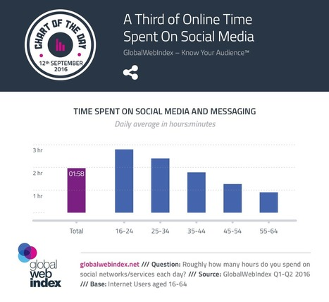 A Third of Online Time Spent On Social Media | Consumer Behavior in Digital Environments | Scoop.it