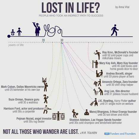 Think You're Too Old to Be An Entrepreneur? Think Again. (Infographic) | Emerging Media (while dreaming of Paris!) | Scoop.it