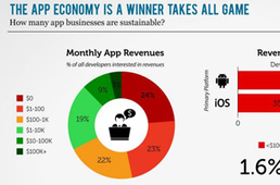 More Data Shows App Development not a Sustainable Business - Inside Mobile Apps | Trending App Industry News | Scoop.it