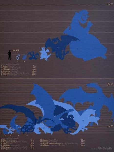 Fantasy Dragon Size Chart Shows Who's The Biggest Of Them All | GeekGasm | Scoop.it