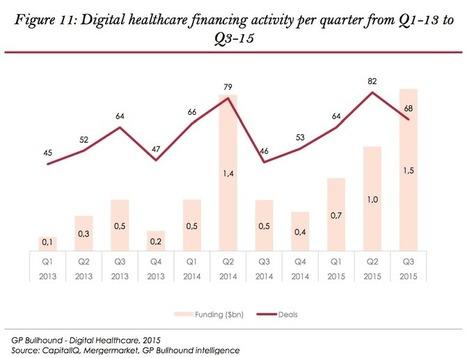 Le secteur de l'e-santé est en plein essor - AudioPro Connect | L'Innovation Santé | Scoop.it