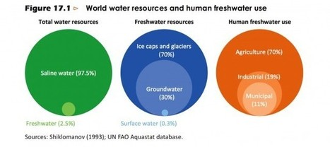 CHARTS: How Power Generation Threatens Water Supplies, And Climate Change Threatens Both | Sustain Our Earth | Scoop.it