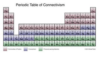 Periodic Table of Connectivism | Personal Learning Networks, PLN | Scoop.it