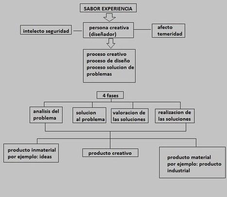METODOLOGIAS DEL DISEÑO | desarrollo de software y entretenimiento | Scoop.it