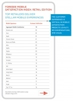 Top Retailers Score High with MobileExperience | Designing  service | Scoop.it