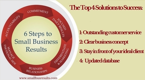 The Small Business Top Challenges Today - Small Business Results | Empowering Entrepreneurs | Scoop.it