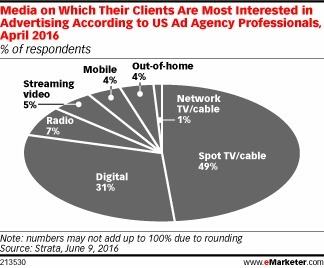 Ad Agency Clients Are Most Interested in Advertising on TV - eMarketer | Integrated Brand Communications | Scoop.it