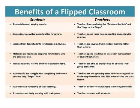 """Esquema de los beneficios de la clase invertida.   Curso #ccfuned: """"La Clase invertida - Flipped Classroom""""   Scoop.it"""