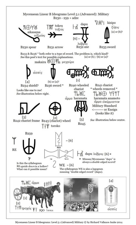 Mycenaean Linear B Ideograms: Level 5.1 (Advanced) Military, with ... | Ancient Greek City-States | Scoop.it