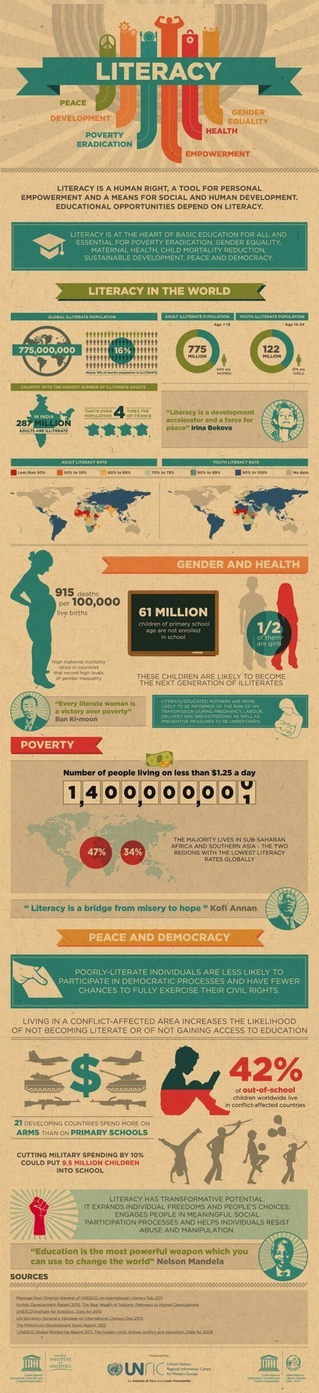 Literacy in the world [infographic] | Media literacy | Scoop.it