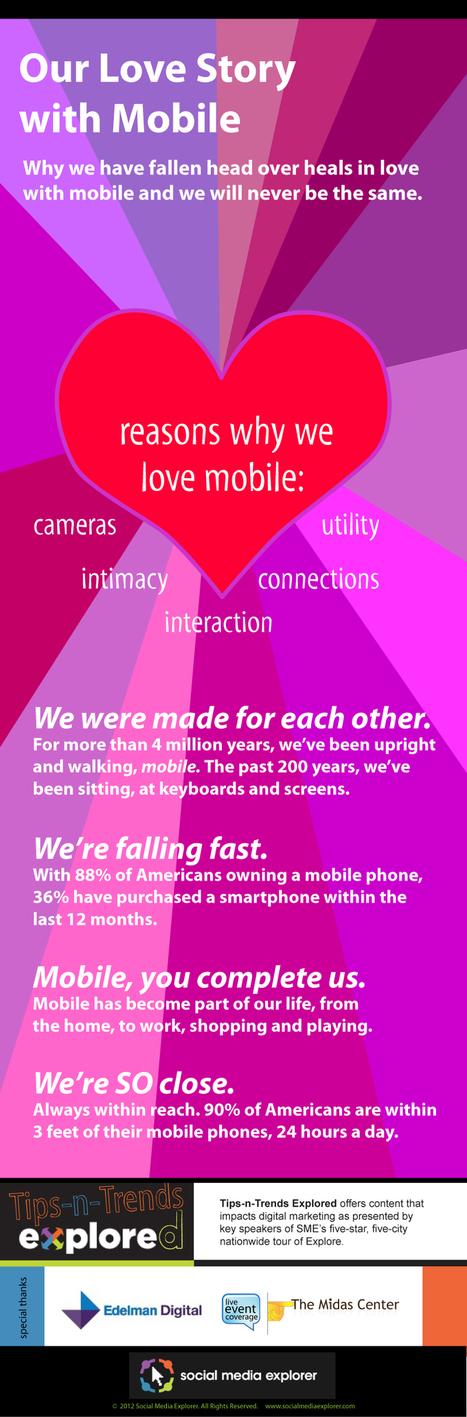 Our Love Affair with Mobile [INFOGRAPHIC] | Social Media and Web Infographics hh | Scoop.it
