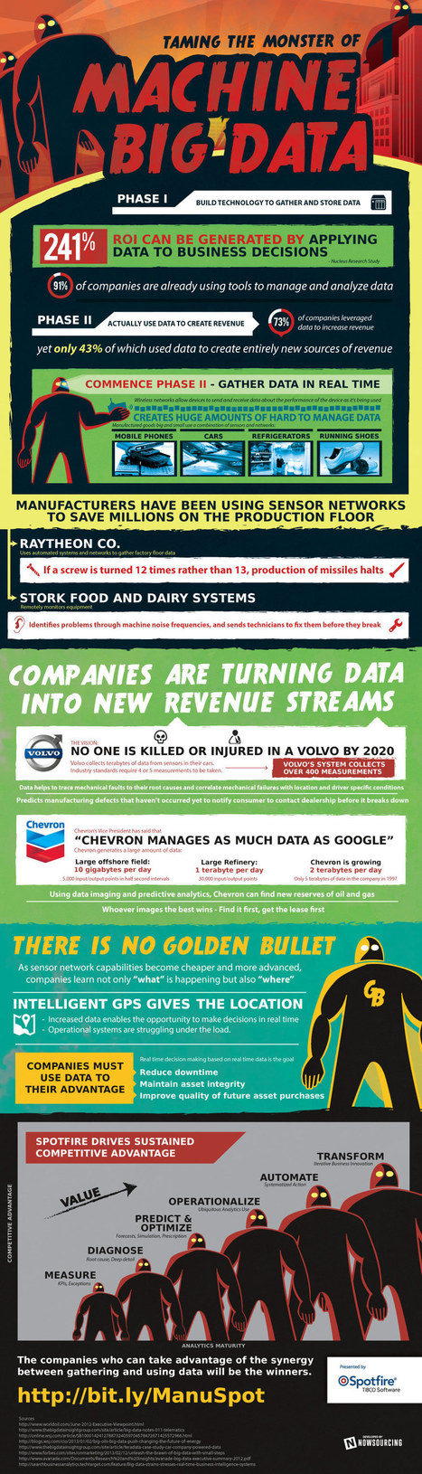 Taming the Big Data Monster [Infographic] - | Beyond Marketing | Scoop.it
