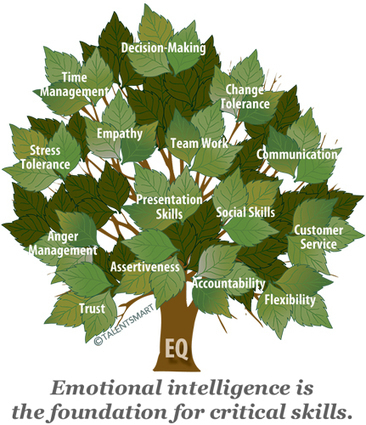 Why You Need Emotional Intelligence to Succeed | Developing The Leader Within You | Scoop.it