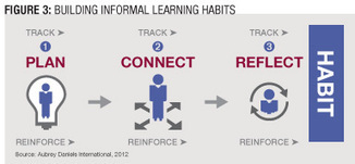 Building Informal Learning Habits | How Collaboration Can Keep Your L>C | Scoop.it