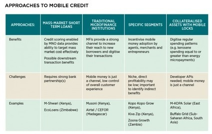 Mobile savings and credit: Riding the rails of mobile money | Mobile for Development | Internet Development | Scoop.it