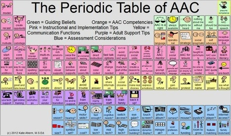 Teaching Learners with Multiple Special Needs: The Periodic Table of AAC | Bridges to Communication | Scoop.it