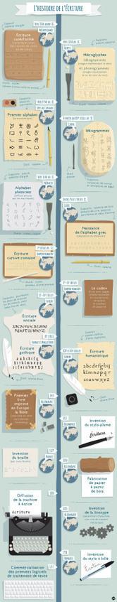 L'histoire de l'écriture : une infographie | Ecrire l'histoire de sa vie ou de sa famille | Scoop.it