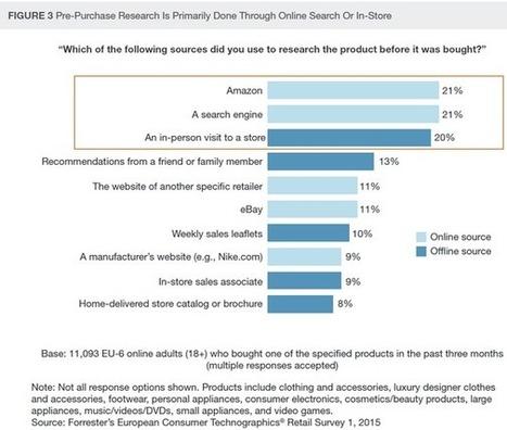 Plus de la moitié des ventes de détail en Europe seront influencées par le web en 2020 selon Forrester | Best omnichannel experiences & store-digitalisation | Scoop.it