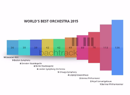 Chailly and the Berliner Philharmoniker: the critics' choice for World's Best Conductor and Orchestra | medici.tv - newsfeed | Scoop.it