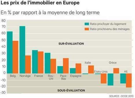 L'immobilier frémit mais l'endettement s'accroît | IMMOBILIER 2015 | Scoop.it