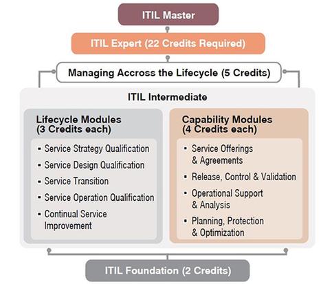 ITIL Expert Track Lifecycle Training Program in Kuala Lumpur, Malaysia | CERTIFYSELF | NET HUB | Scoop.it