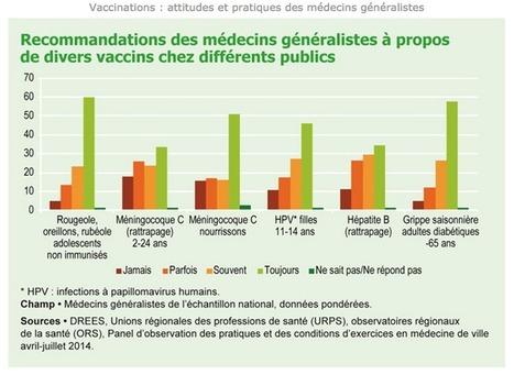 Vaccins : les médecins leur font-ils confiance ? | Actualités monde de la santé | Scoop.it