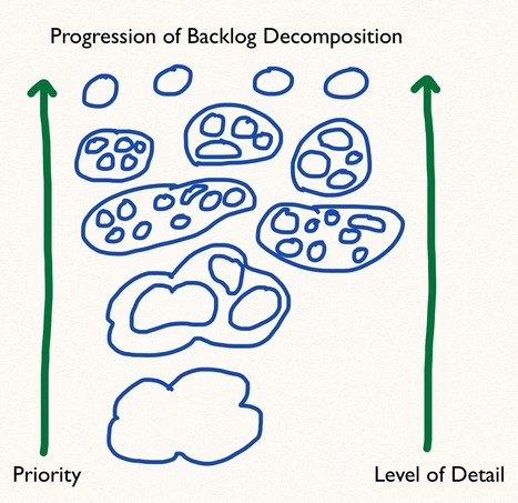 Your Backlog Might be Broken If...Part 2 | Project and Portfolio Management Optimization | Scoop.it