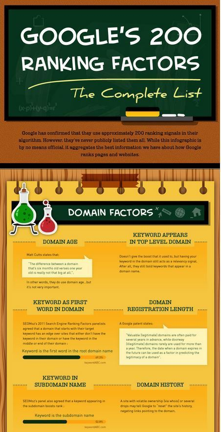 A Look at Google's 200 Search Ranking Factors (Infographic) | Social Media | Scoop.it