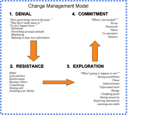 Recommended - dealing with change | Personal Development | Scoop.it