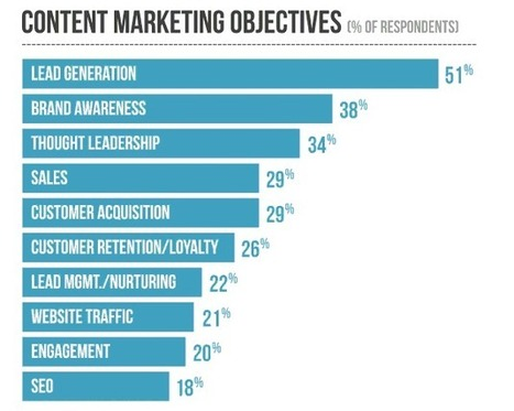 The Most Comprehensive Guide To Content Marketing Ever | IBOXSEO | Internet marketing | Scoop.it