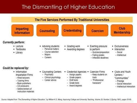 Unbundling. . . and Reinforcing the Hierarchy? | Inside Higher Ed | EdRadar | Scoop.it