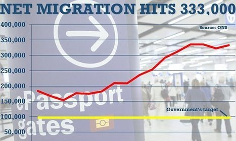 Migration from EU hits highest EVER level at 184,000 a year | Travel Abroad, Internships, Study Abroad, Volunteer Abroad | Scoop.it