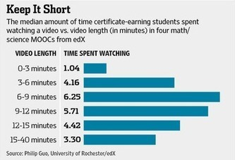 New research offers advice on how to optimize video length for ... | educational technology | Scoop.it