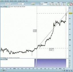 Bollore et Financière de l'Odet vedettes de la bourse | Trading-attitude | Scoop.it