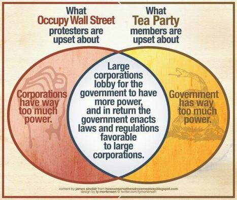 The haves, the Have-mores, and the have-nots :( | Coffee Party News | Scoop.it