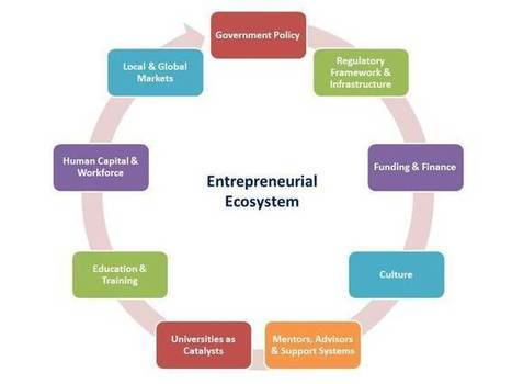 6 ways governments can encourage entrepreneurship   Innovation and Entreprenuership Practice   Scoop.it