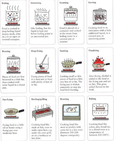 Different ways to cook food methods of cooking food | Learning Basic English, to Advanced Over 700 On-Line Lessons and Exercises Free | Scoop.it
