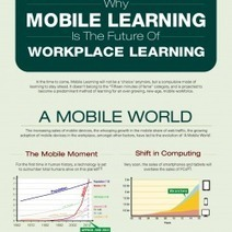 Why Mobile Learning Is The Future Of Workplace Learning | Visual.ly | Managing Technology and Talent for Learning & Innovation | Scoop.it