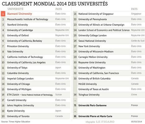 Palmarès: plus que deux universités françaises dans le top 100 mondial I Marie-Estelle Pech | Entretiens Professionnels | Scoop.it