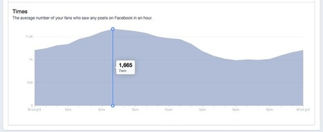 Best Time to Post on Facebook | Social Media Today | Social Media & Business Advice | Scoop.it