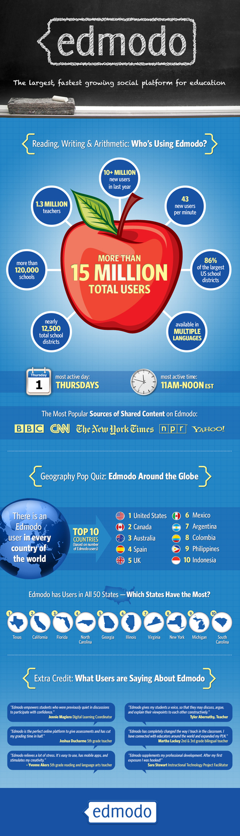 Edmodo Hits 15 Million Users [Infographic] | English 2.0 | Scoop.it