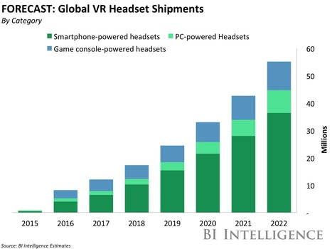 THE VIRTUAL REALITY REPORT: How the early days of VR are unfolding and the challenges it must overcome to reach mass adoption | Writing about Life in the digital age | Scoop.it