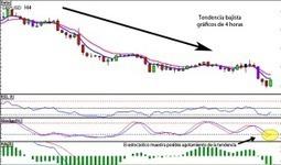 Que es la contratendencia en Forex | Ganar Dinero Online | Scoop.it