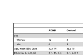 Long-Term Stimulant Treatment Affects Brain Dopamine Transporter Level in Patients with Attention Deficit Hyperactive Disorder | Women with ADD (ADHD) | Scoop.it