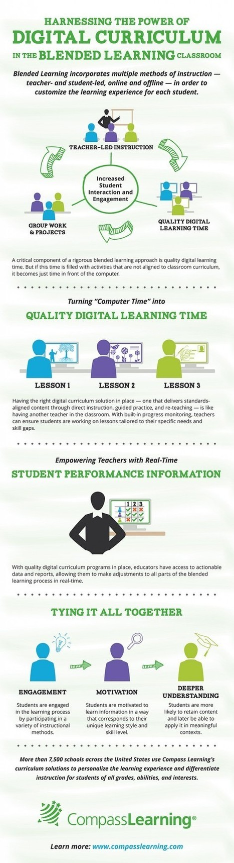 Harnessing The Power of Digital Curriculum In The Blended Learning Classroom Infographic | Educational technology , Erate, Broadband and Connectivity | Scoop.it