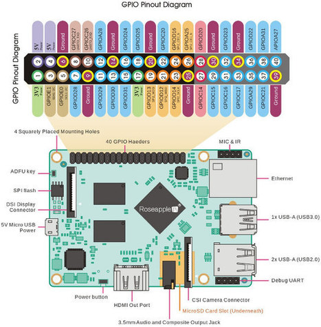 Lemon Pi Board Becomes Roseapple Pi, Gets an Upgrade to 2GB RAM | Raspberry Pi | Scoop.it