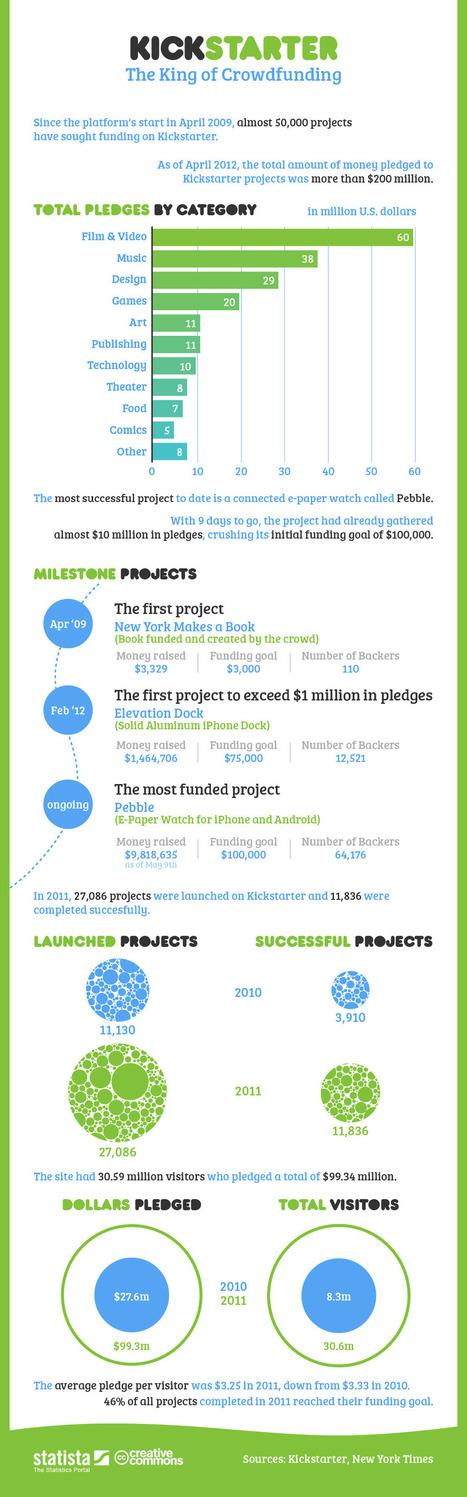 Crowdsourcing e Crowdfunding: 11 infográficos | Blog Lecom | Tecnologia e Inovação na Educação | Scoop.it